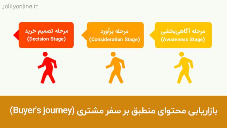 بازاریابی محتوای منطبق بر سفر مشتری (Buyer's journey)