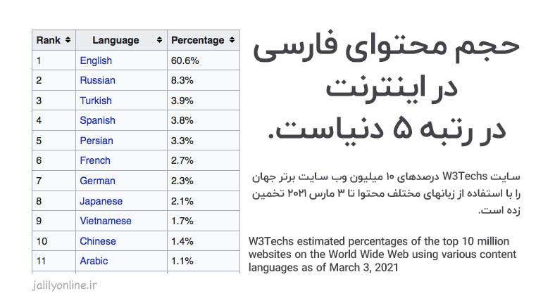 حجم محتوای فارسی در اینترنت